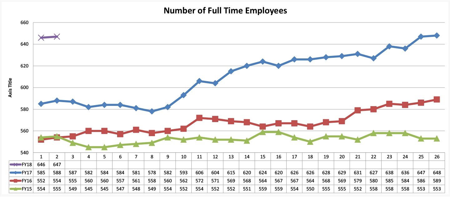 Number of Full Time Employees
