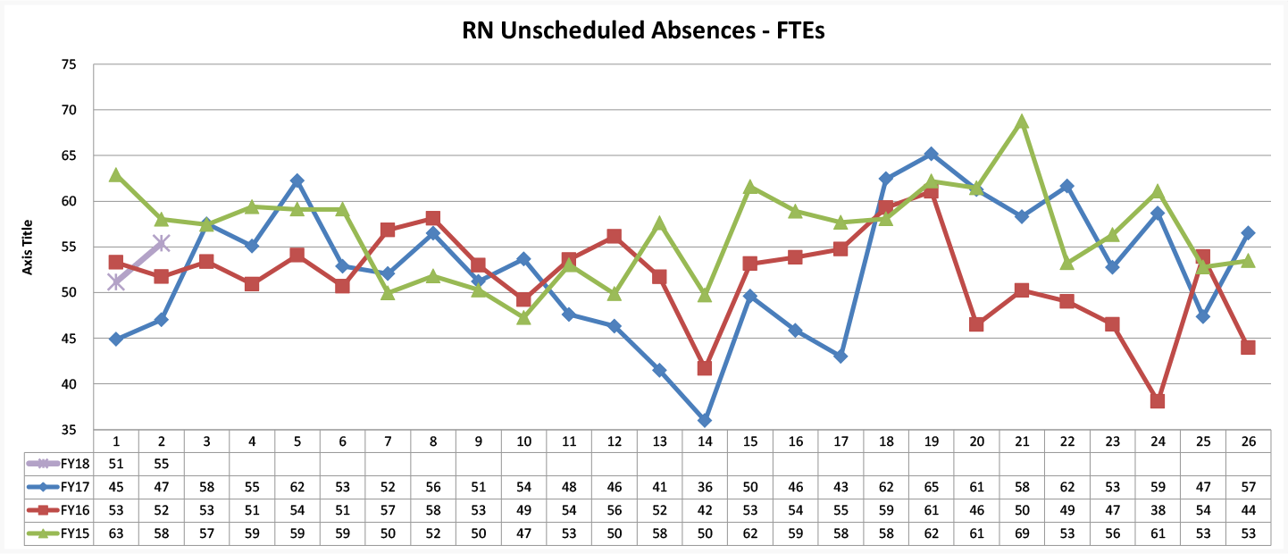 RN Unscheduled Absences - FTEs